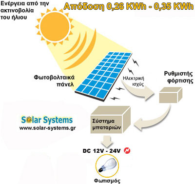 PHOTOVOLTAICS-SYSTEM-GREECE, SE 55WP Solar Systems αυτόνομα φωτοβολταικά συστήματα, φωτοβολταικό, φωτοβολταικό σύστημα