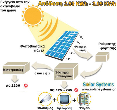 PHOTOVOLTAICS-SYSTEM-GREECE, SE 600WP, off-grid, stand alone, photovoltaic, Solar Systems αυτονομο φωτοβολταικο συστημα, φωτοβολταικά, φωτοβολταικό σύστημα