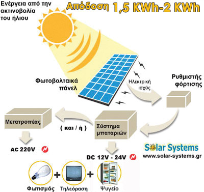 PHOTOVOLTAICS-SYSTEM-GREECE, SE 240WP, pv, photovoltaic, Solar Systems αυτονομο φωτοβολταικο συστημα, φωτοβολταικά, φωτοβολταικό σύστημα
